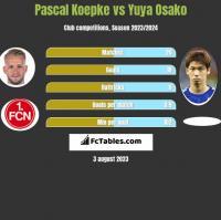 Pascal Koepke vs Yuya Osako h2h player stats