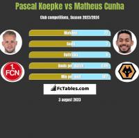 Pascal Koepke vs Matheus Cunha h2h player stats