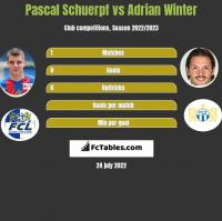Pascal Schuerpf vs Adrian Winter h2h player stats