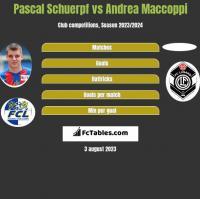 Pascal Schuerpf vs Andrea Maccoppi h2h player stats