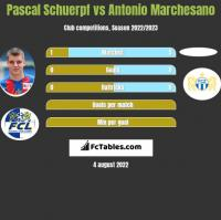 Pascal Schuerpf vs Antonio Marchesano h2h player stats