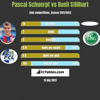 Pascal Schuerpf vs Basil Stillhart h2h player stats