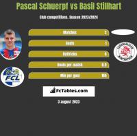 Pascal Schuerpf vs Basil Stillhart h2h player stats