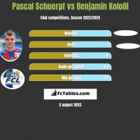 Pascal Schuerpf vs Benjamin Kololli h2h player stats