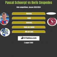 Pascal Schuerpf vs Boris Cespedes h2h player stats