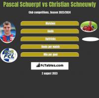 Pascal Schuerpf vs Christian Schneuwly h2h player stats