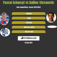 Pascal Schuerpf vs Dalibor Stevanović h2h player stats