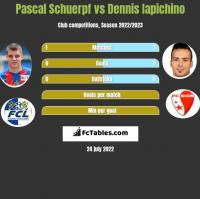 Pascal Schuerpf vs Dennis Iapichino h2h player stats