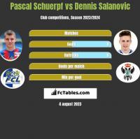 Pascal Schuerpf vs Dennis Salanovic h2h player stats