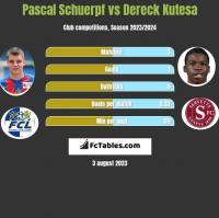 Pascal Schuerpf vs Dereck Kutesa h2h player stats