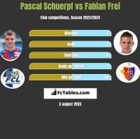 Pascal Schuerpf vs Fabian Frei h2h player stats