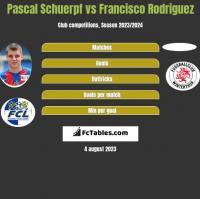 Pascal Schuerpf vs Francisco Rodriguez h2h player stats