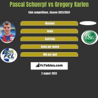 Pascal Schuerpf vs Gregory Karlen h2h player stats