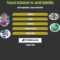 Pascal Schuerpf vs Jordi Quintilla h2h player stats