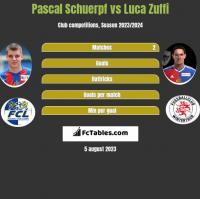 Pascal Schuerpf vs Luca Zuffi h2h player stats