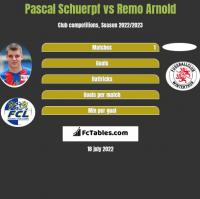 Pascal Schuerpf vs Remo Arnold h2h player stats