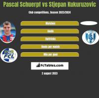 Pascal Schuerpf vs Stjepan Kukuruzovic h2h player stats