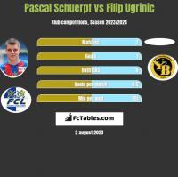 Pascal Schuerpf vs Filip Ugrinic h2h player stats