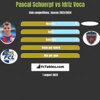 Pascal Schuerpf vs Idriz Voca h2h player stats