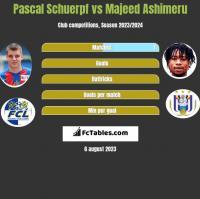 Pascal Schuerpf vs Majeed Ashimeru h2h player stats