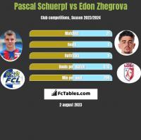 Pascal Schuerpf vs Edon Zhegrova h2h player stats