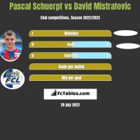 Pascal Schuerpf vs David Mistrafovic h2h player stats