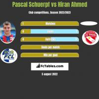 Pascal Schuerpf vs Hiran Ahmed h2h player stats