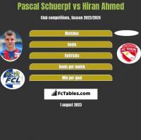 Pascal Schuerpf vs Hiran Ahmed h2h player stats