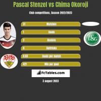 Pascal Stenzel vs Chima Okoroji h2h player stats