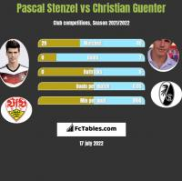 Pascal Stenzel vs Christian Guenter h2h player stats