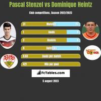 Pascal Stenzel vs Dominique Heintz h2h player stats