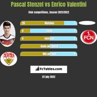 Pascal Stenzel vs Enrico Valentini h2h player stats