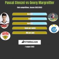 Pascal Stenzel vs Georg Margreitter h2h player stats
