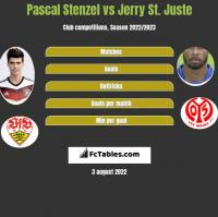 Pascal Stenzel vs Jerry St. Juste h2h player stats