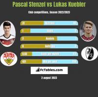 Pascal Stenzel vs Lukas Kuebler h2h player stats