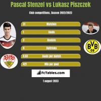 Pascal Stenzel vs Lukasz Piszczek h2h player stats