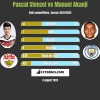 Pascal Stenzel vs Manuel Akanji h2h player stats