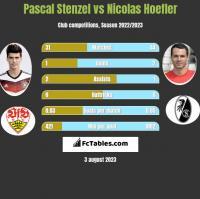 Pascal Stenzel vs Nicolas Hoefler h2h player stats