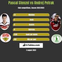 Pascal Stenzel vs Ondrej Petrak h2h player stats