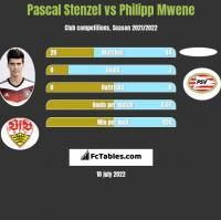 Pascal Stenzel vs Philipp Mwene h2h player stats