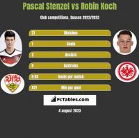Pascal Stenzel vs Robin Koch h2h player stats