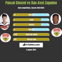 Pascal Stenzel vs Dan-Axel Zagadou h2h player stats