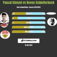 Pascal Stenzel vs Keven Schlotterbeck h2h player stats