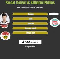 Pascal Stenzel vs Nathaniel Phillips h2h player stats
