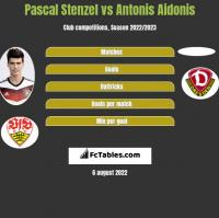 Pascal Stenzel vs Antonis Aidonis h2h player stats