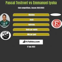 Pascal Testroet vs Emmanuel Iyoha h2h player stats