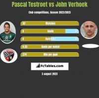 Pascal Testroet vs John Verhoek h2h player stats