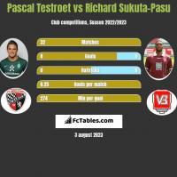 Pascal Testroet vs Richard Sukuta-Pasu h2h player stats