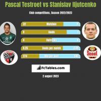 Pascal Testroet vs Stanislav Iljutcenko h2h player stats
