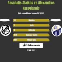 Paschalis Staikos vs Alexandros Karagiannis h2h player stats